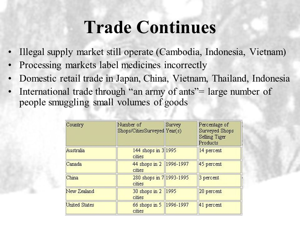 Trade Continues Illegal supply market still operate (Cambodia, Indonesia, Vietnam) Processing markets label medicines incorrectly.