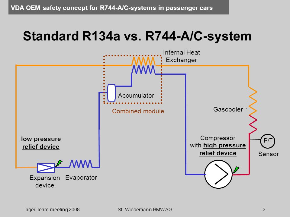 Standard R134a vs. R744-A/C-system