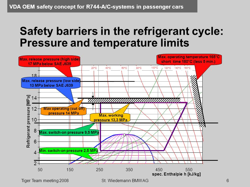 Safety barriers in the refrigerant cycle: Pressure and temperature limits
