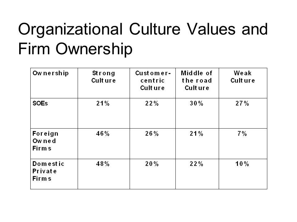 Organizational Culture Values and Firm Ownership