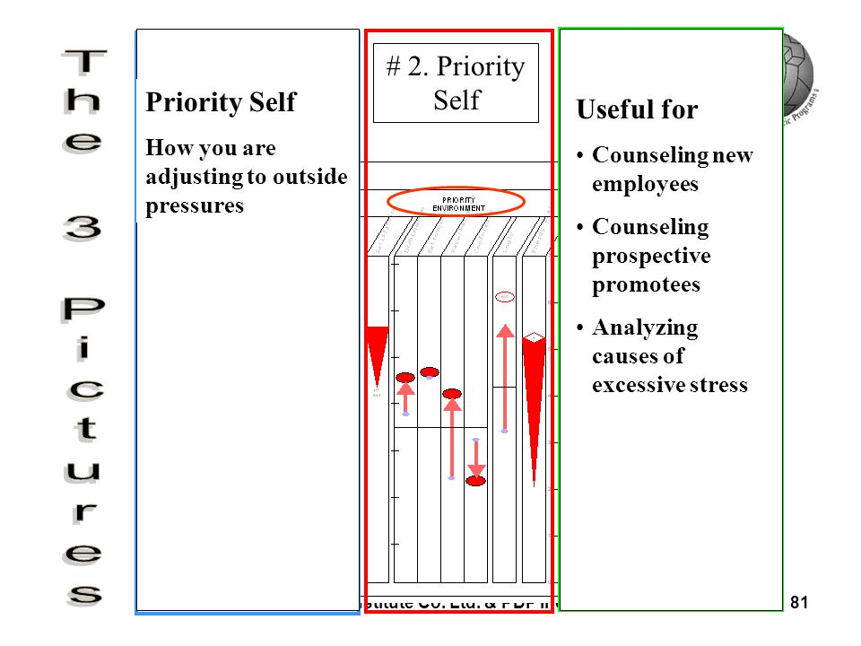 # 3. Predictor/ Outward Self Priority Self Useful for