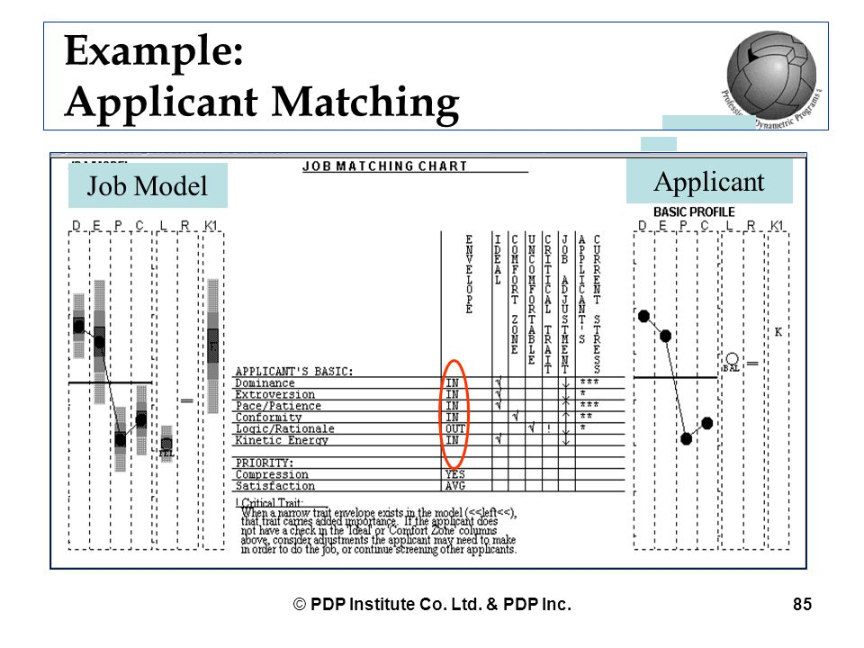 Example: Applicant Matching