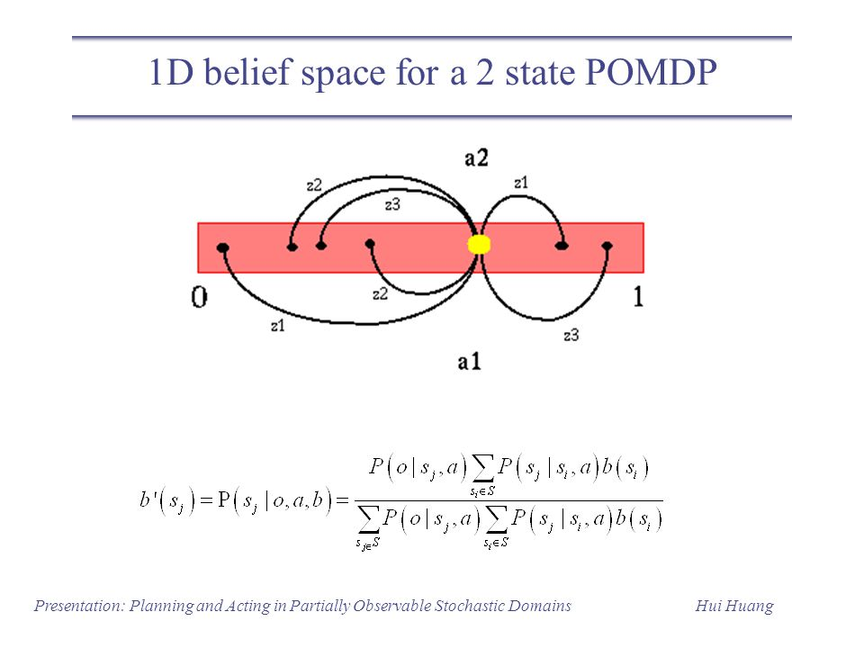 1D belief space for a 2 state POMDP