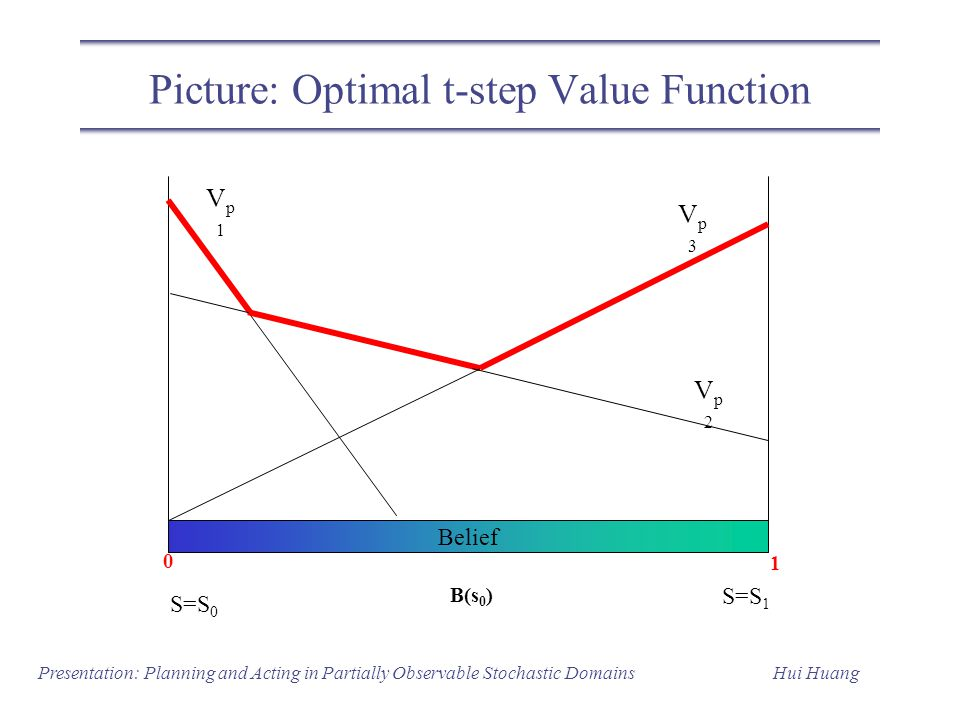 Picture: Optimal t-step Value Function