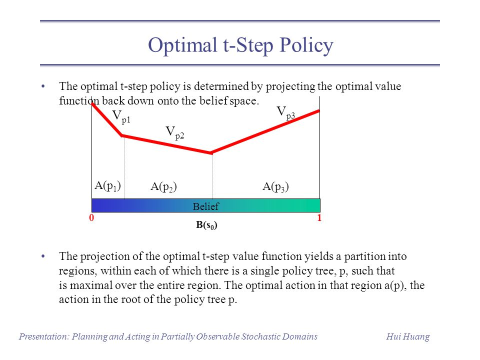 Optimal t-Step Policy Vp3 Vp1 Vp2