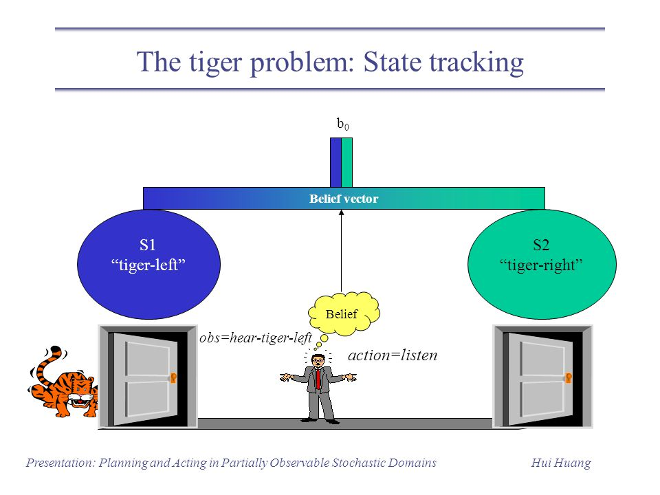 The tiger problem: State tracking