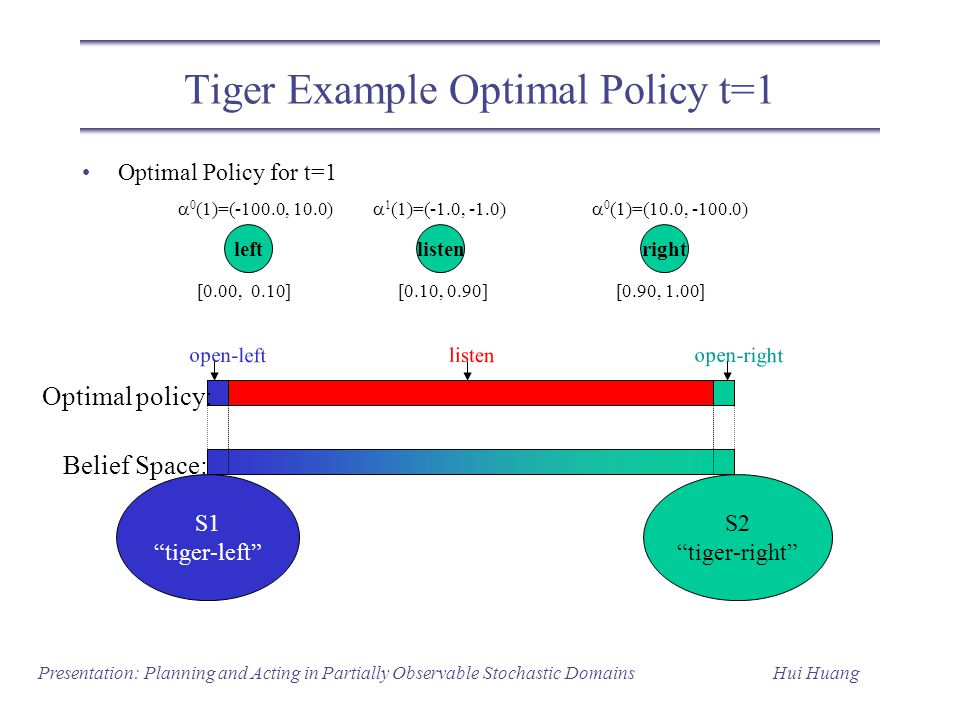 Tiger Example Optimal Policy t=1