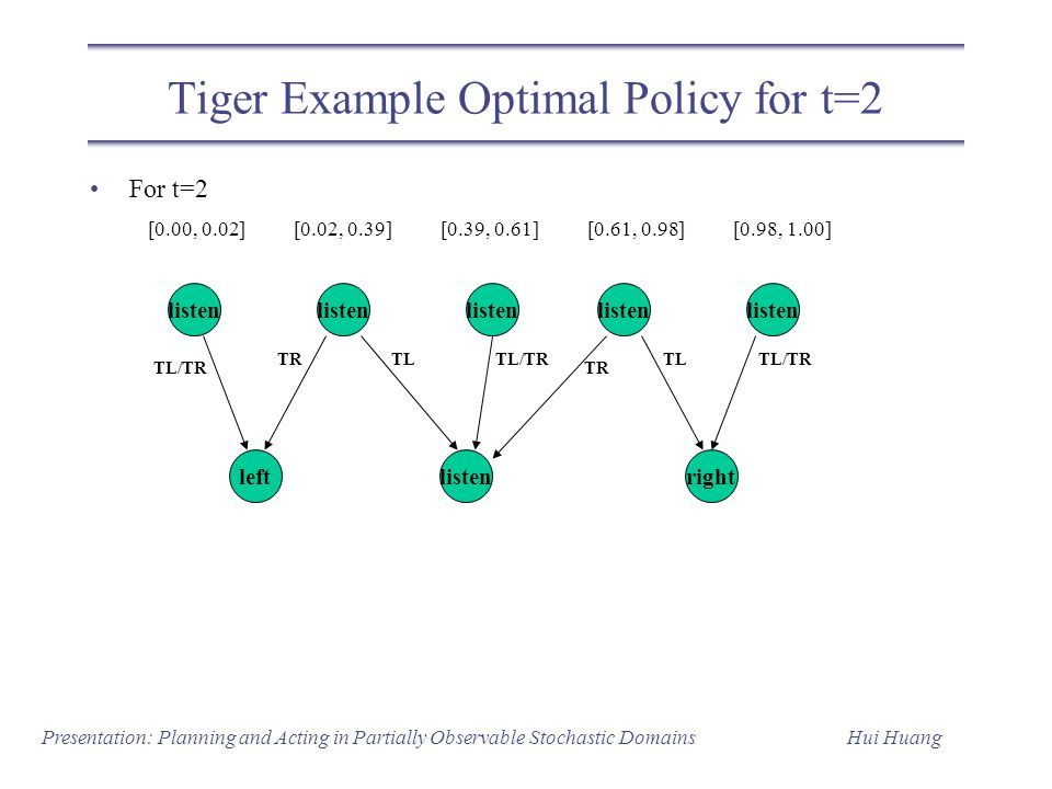 Tiger Example Optimal Policy for t=2