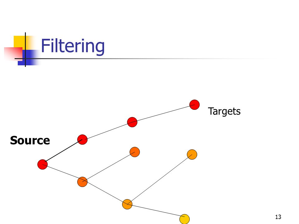 Filtering Targets Source