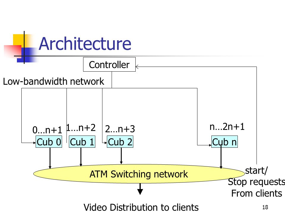 Architecture Controller Controller Low-bandwidth network 1…n+2 n…2n+1