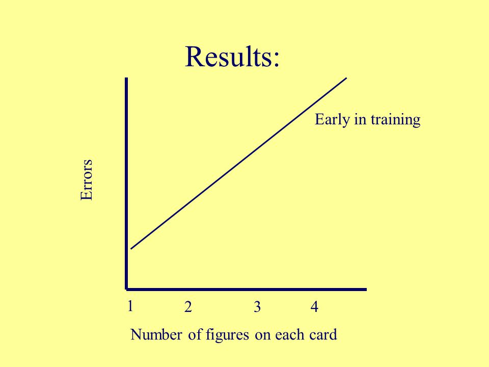 Results: Early in training Errors 1 2 3 4