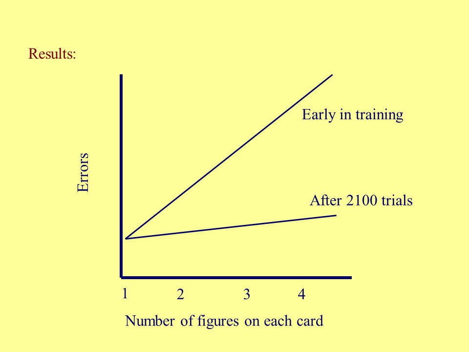 Results: Early in training Errors After 2100 trials 1 2 3 4 Number of figures on each card