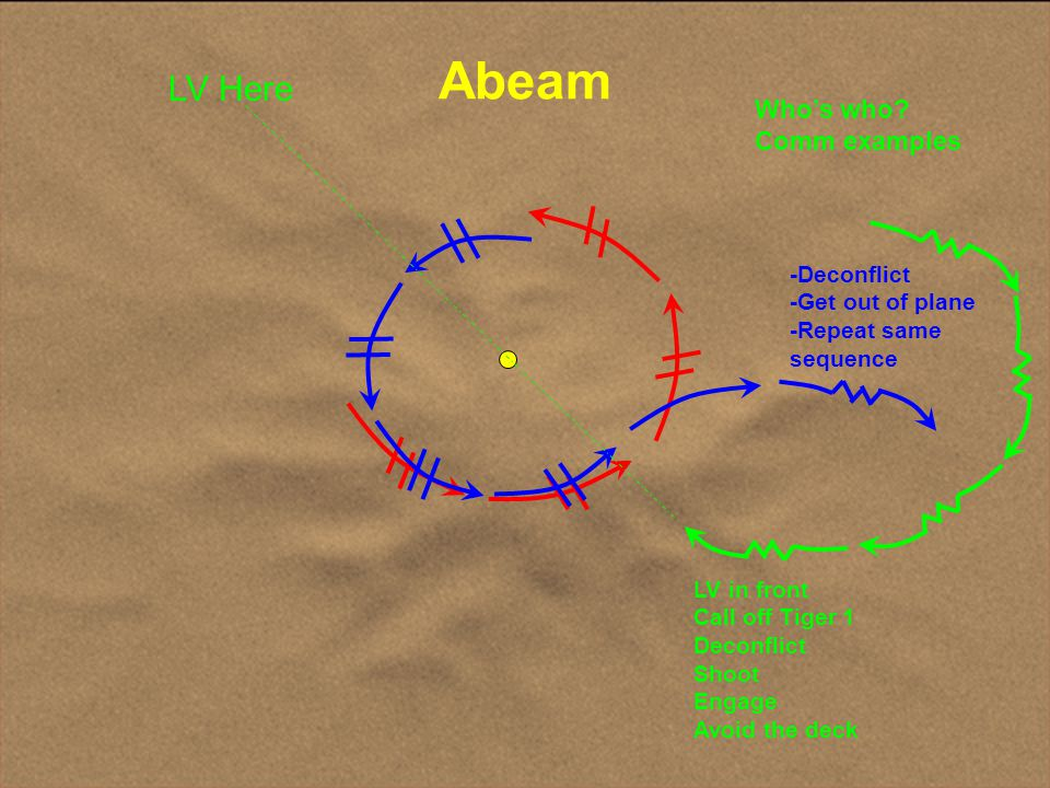 Abeam LV Here Who's who Comm examples
