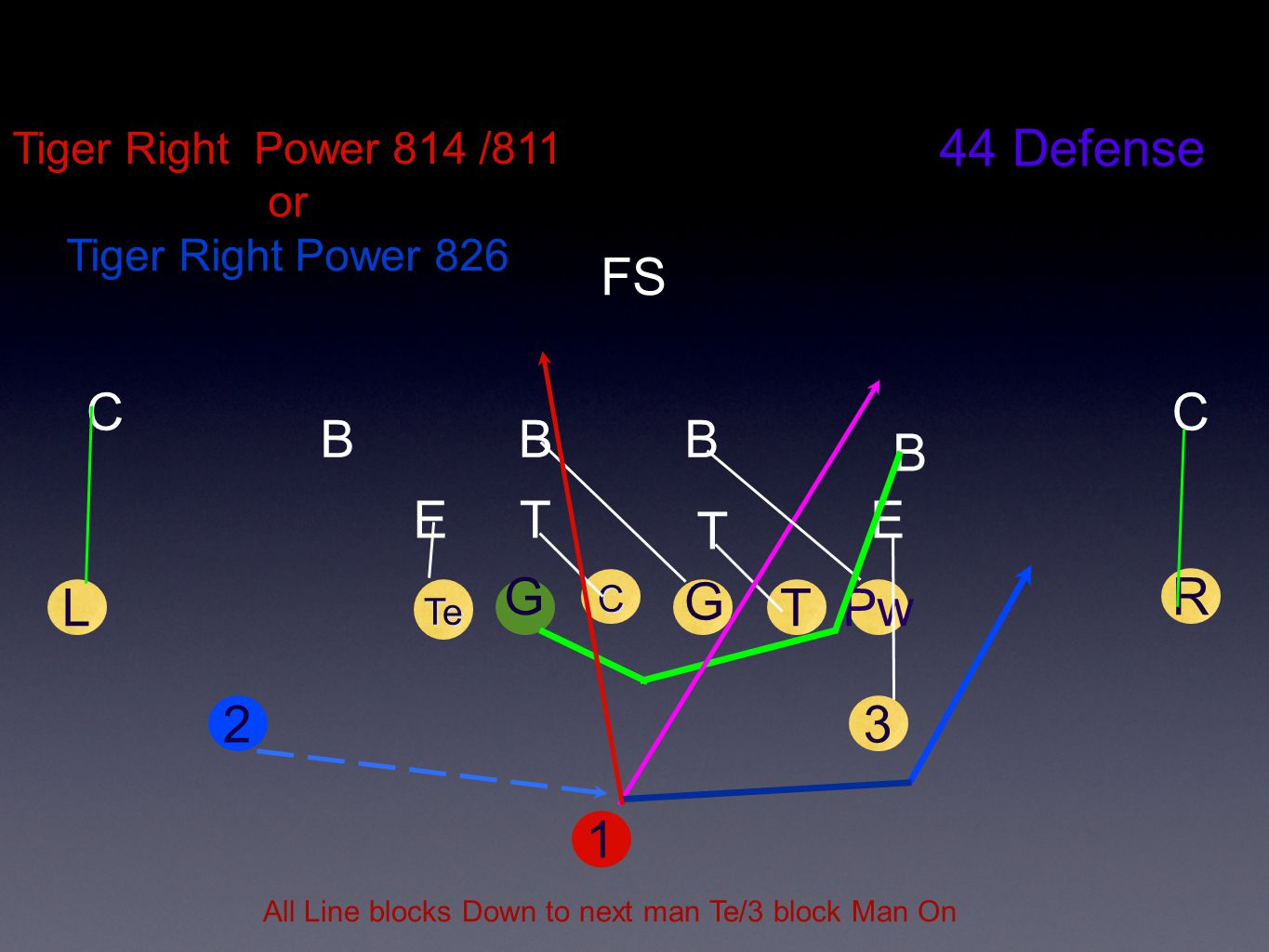 All Line blocks Down to next man Te/3 block Man On