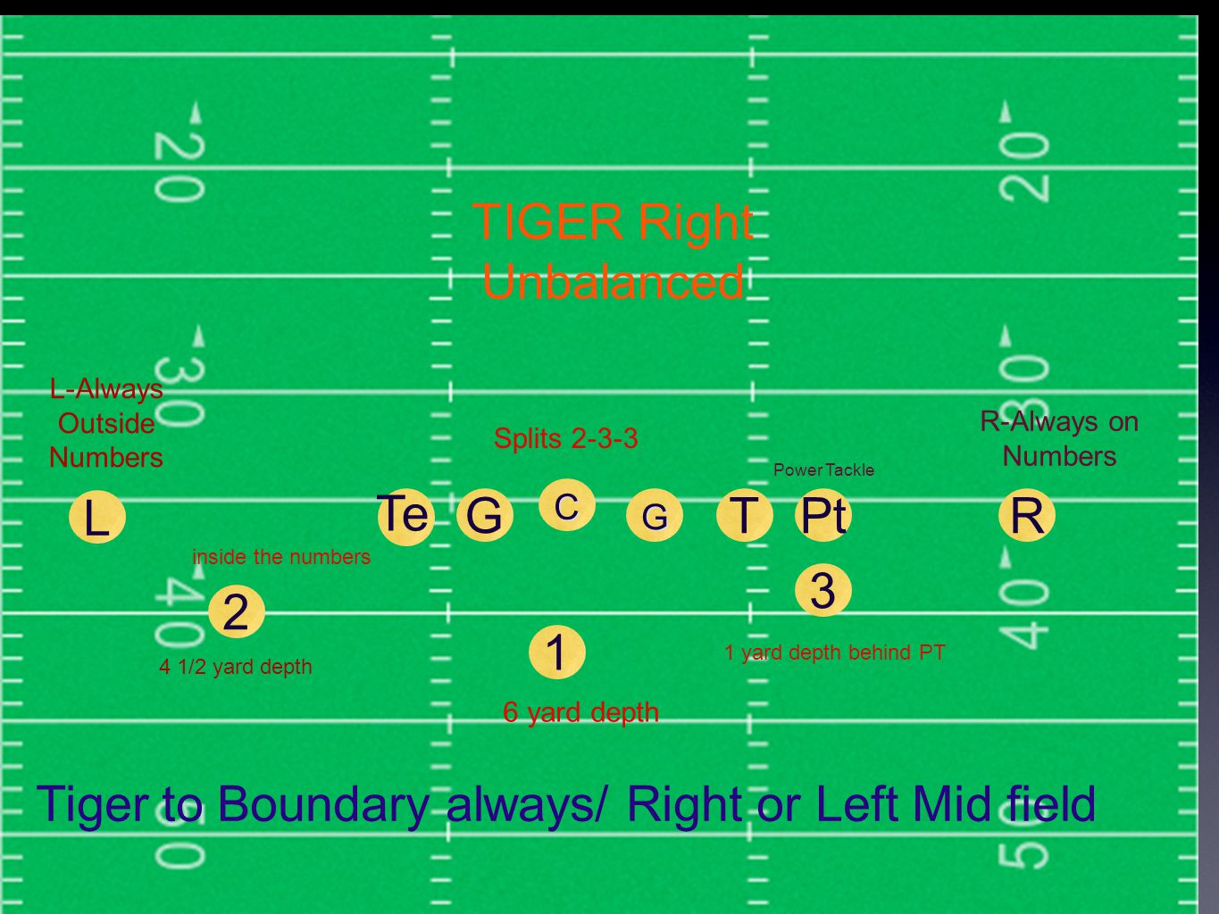 Tiger to Boundary always/ Right or Left Mid field