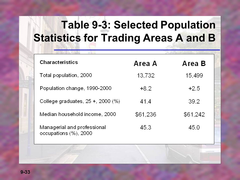 Table 9-3: Selected Population Statistics for Trading Areas A and B
