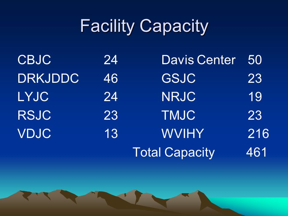 Facility Capacity CBJC 24 Davis Center 50 DRKJDDC 46 GSJC 23