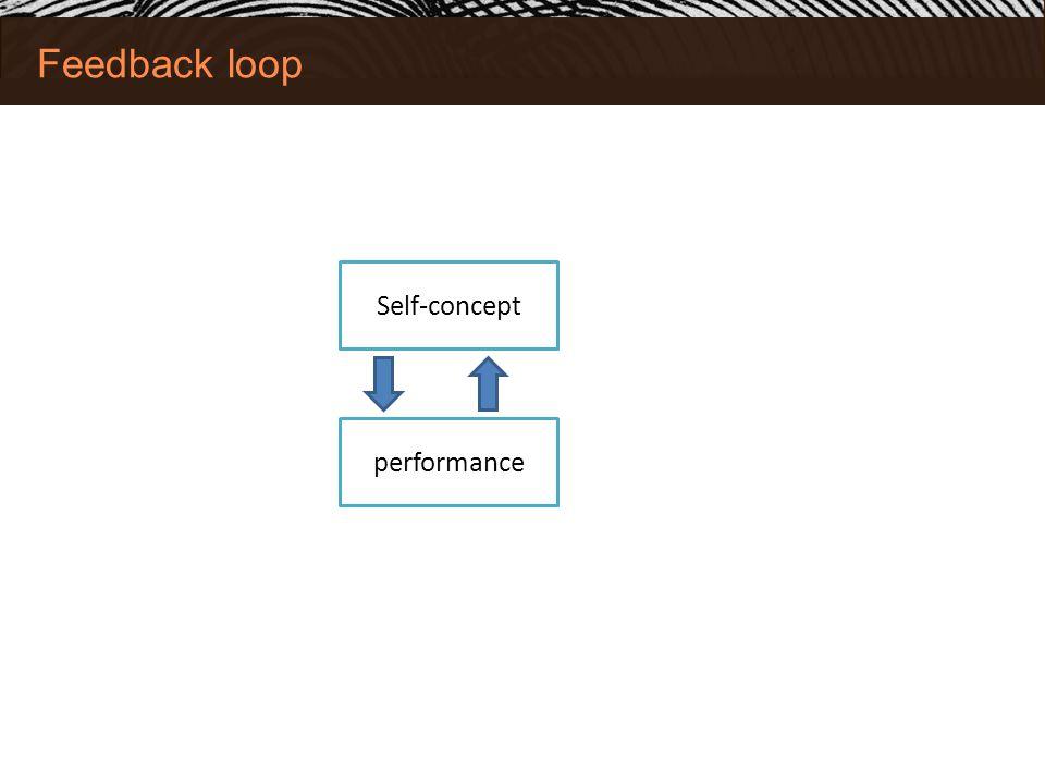 Feedback loop Self-concept performance