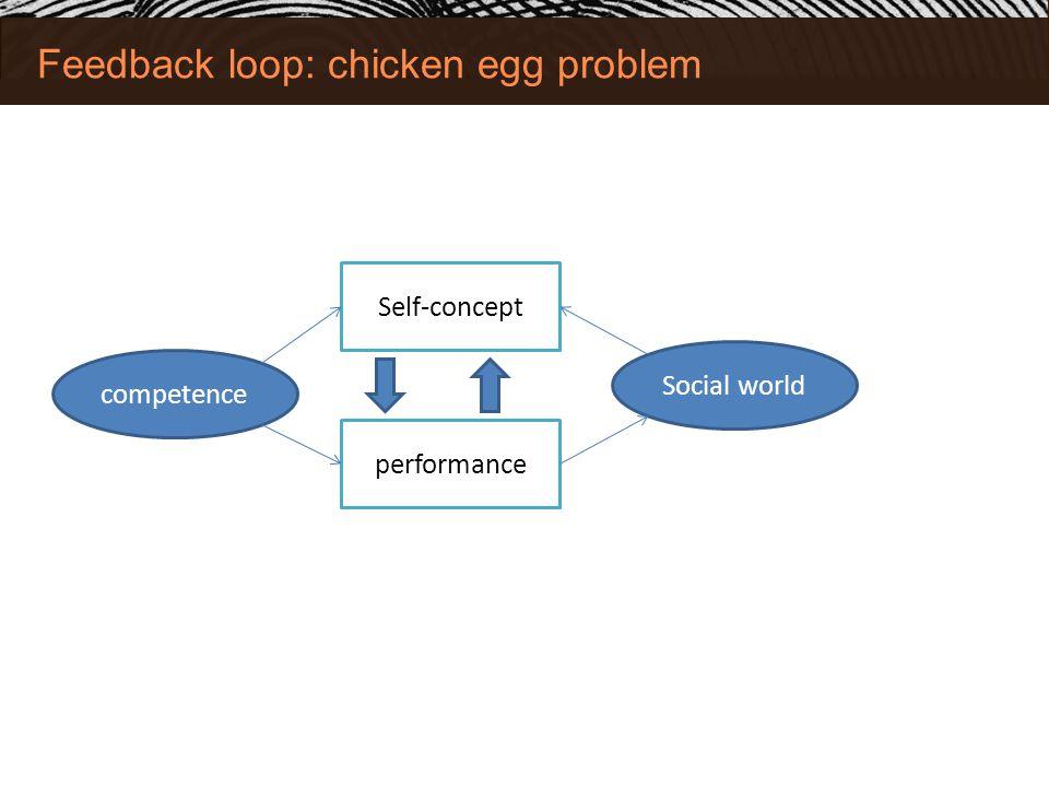 Feedback loop: chicken egg problem