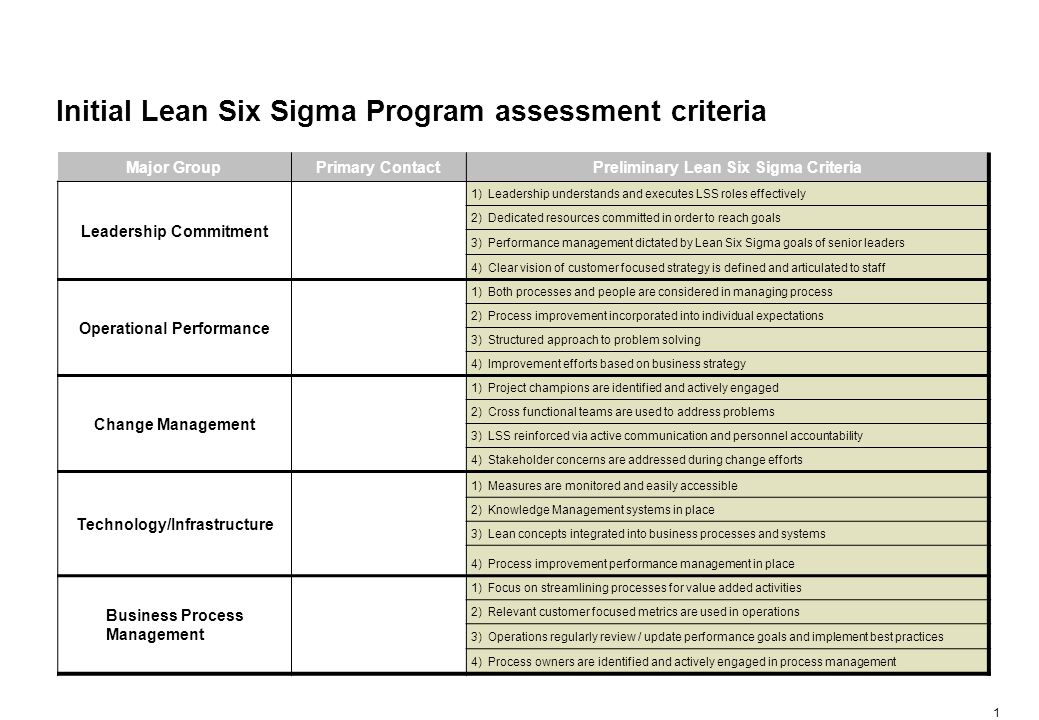 A spider chart was originally developed and will continue to be used to demonstrate Lean Six Sigma Program considerations and their key underpinnings