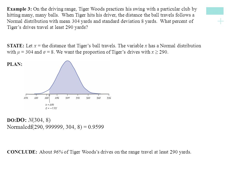 Example 3: On the driving range, Tiger Woods practices his swing with a particular club by hitting many, many balls. When Tiger hits his driver, the distance the ball travels follows a Normal distribution with mean 304 yards and standard deviation 8 yards. What percent of Tiger's drives travel at least 290 yards