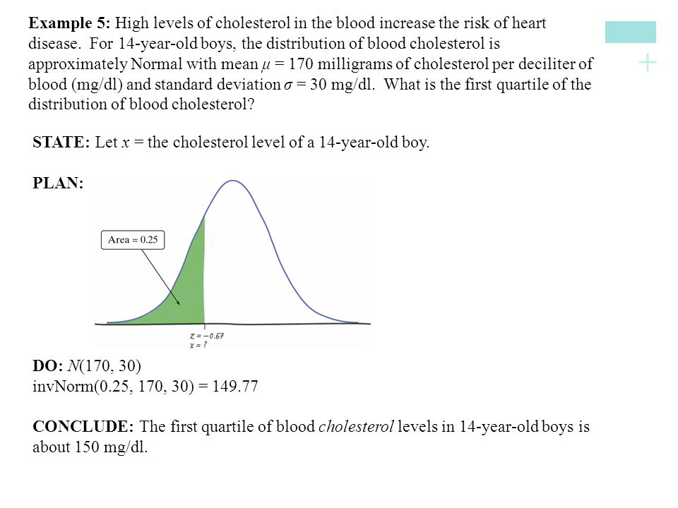 Example 5: High levels of cholesterol in the blood increase the risk of heart disease. For 14-year-old boys, the distribution of blood cholesterol is approximately Normal with mean μ = 170 milligrams of cholesterol per deciliter of blood (mg/dl) and standard deviation σ = 30 mg/dl. What is the first quartile of the distribution of blood cholesterol