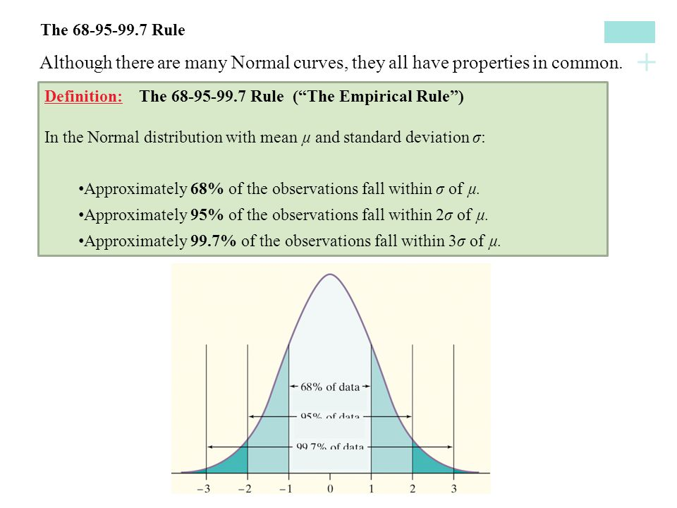 The 68-95-99.7 Rule Although there are many Normal curves, they all have properties in common.