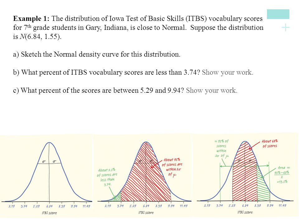 Example 1: The distribution of Iowa Test of Basic Skills (ITBS) vocabulary scores for 7th grade students in Gary, Indiana, is close to Normal. Suppose the distribution is N(6.84, 1.55).