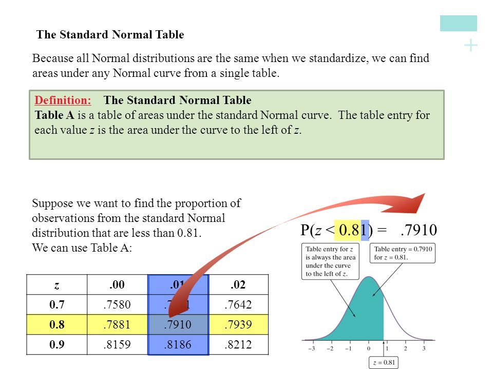 P(z < 0.81) = .7910 The Standard Normal Table