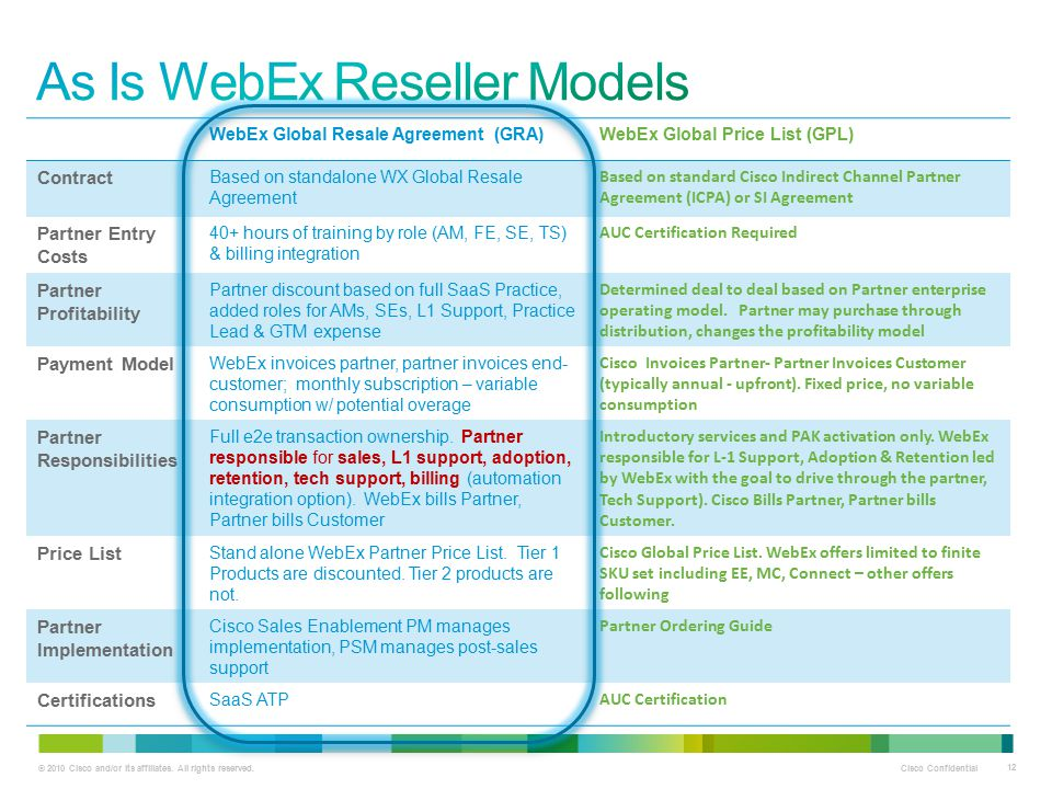As Is WebEx Reseller Models