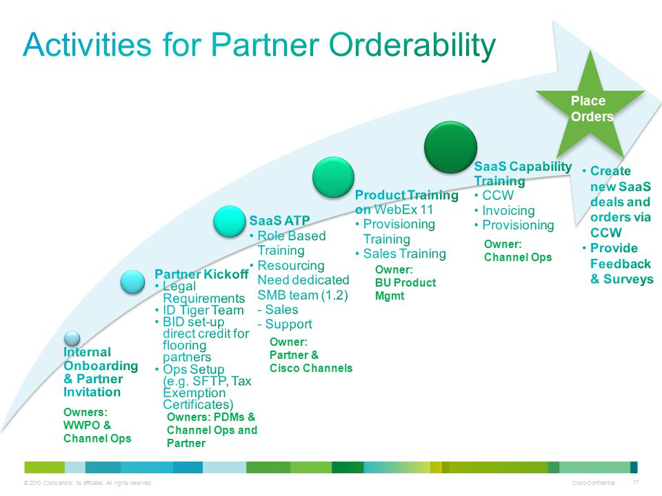 Activities for Partner Orderability