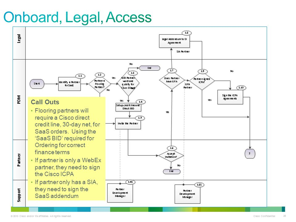 Onboard, Legal, Access Call Outs
