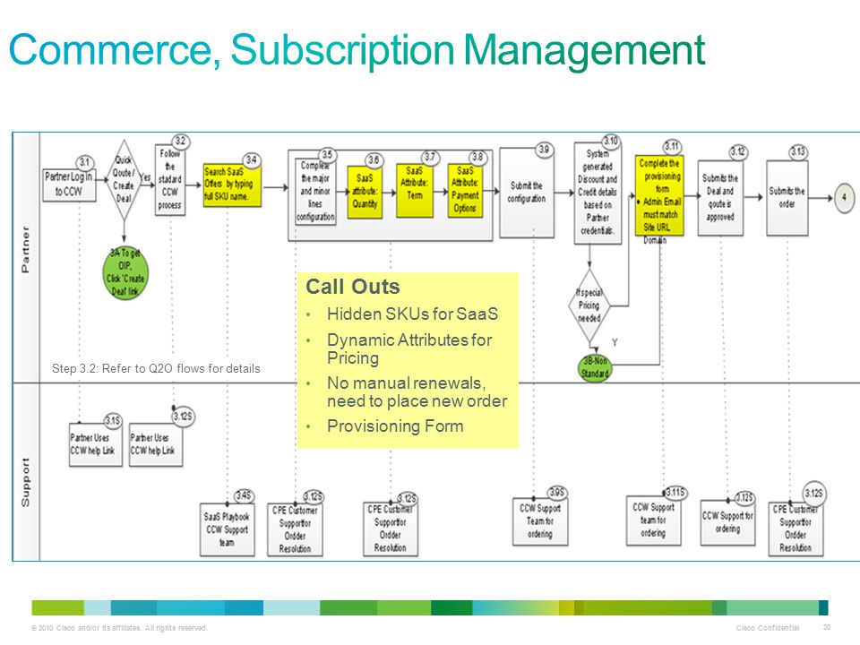 Commerce, Subscription Management
