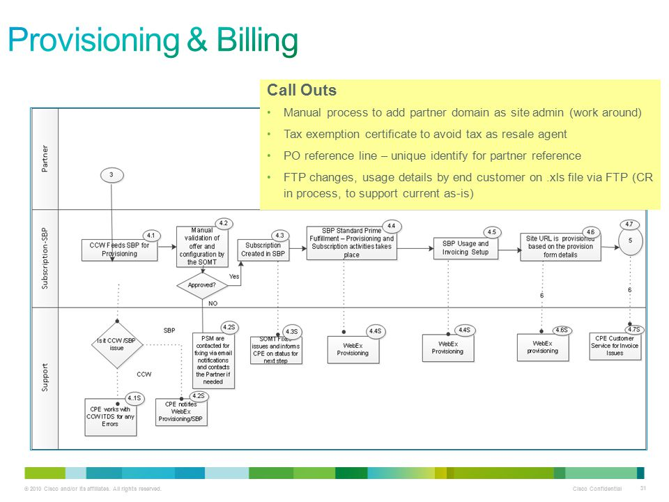 Provisioning & Billing