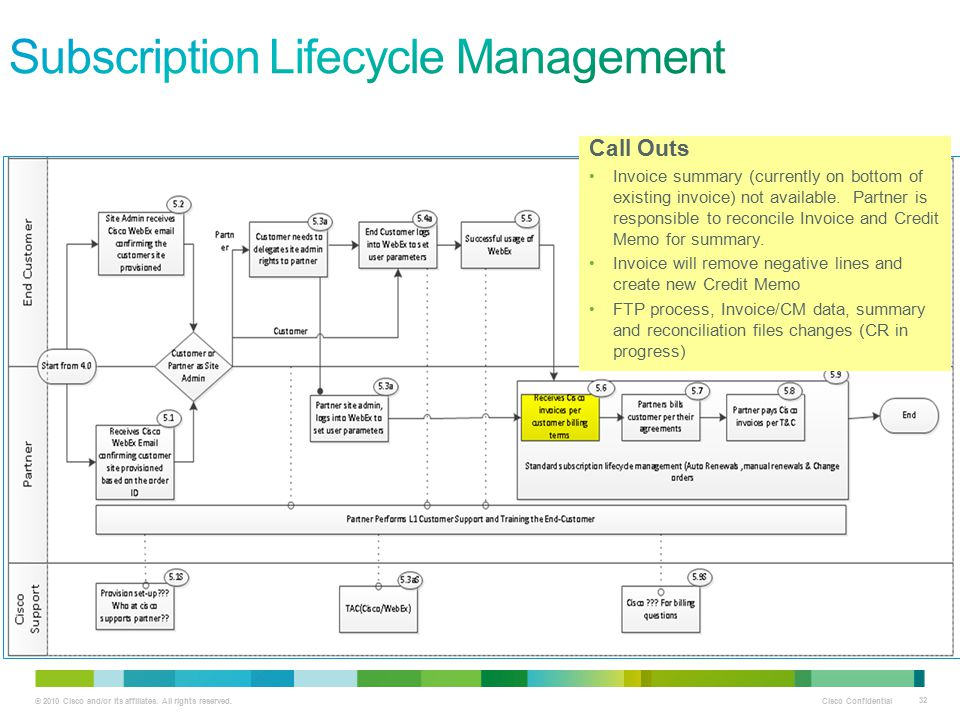Subscription Lifecycle Management