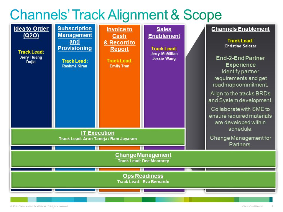 Channels' Track Alignment & Scope