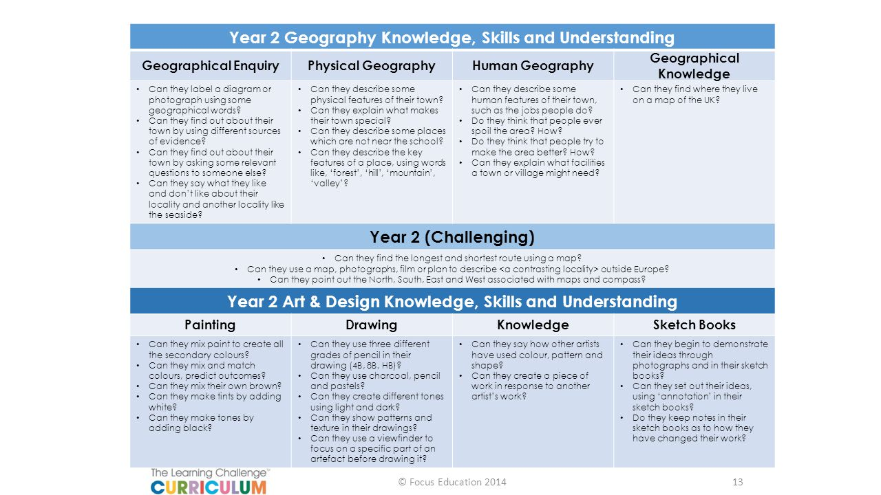 Year 2 Geography Knowledge, Skills and Understanding