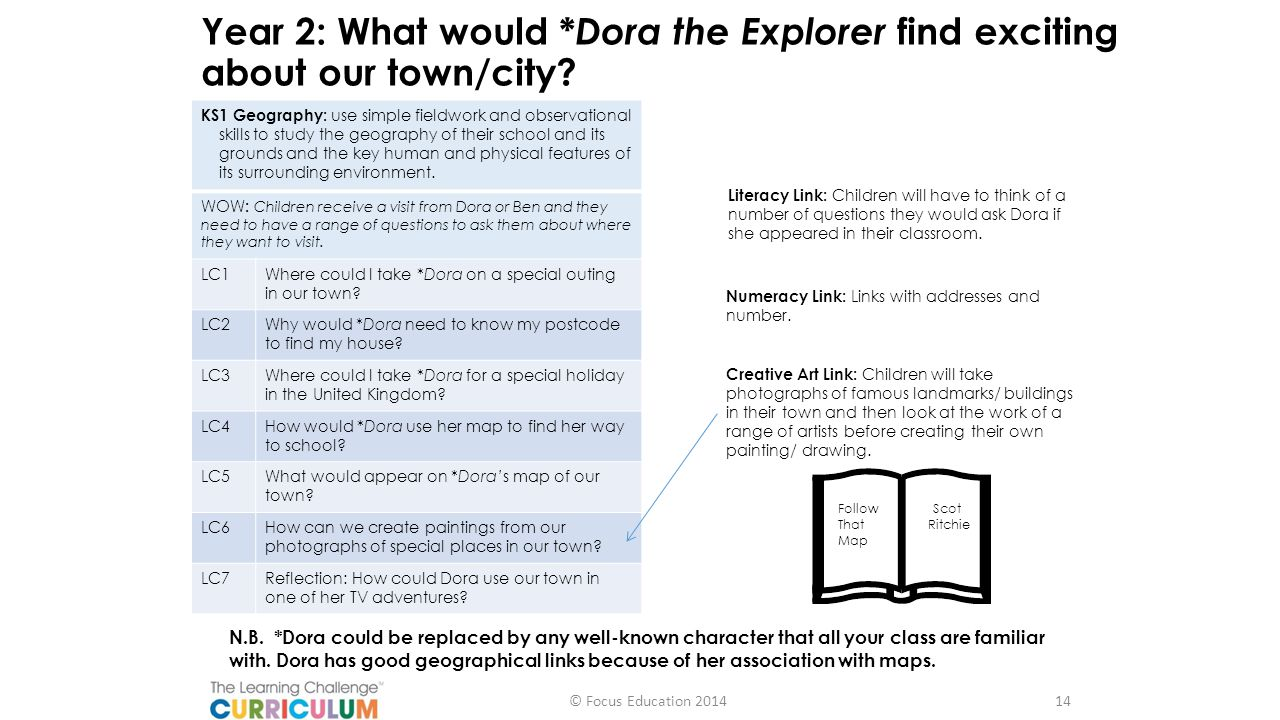 Year 2: What would *Dora the Explorer find exciting about our town/city
