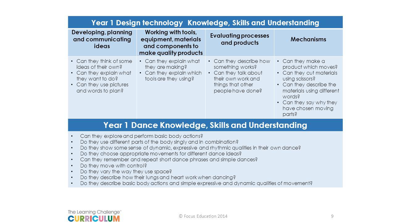 Year 1 Dance Knowledge, Skills and Understanding