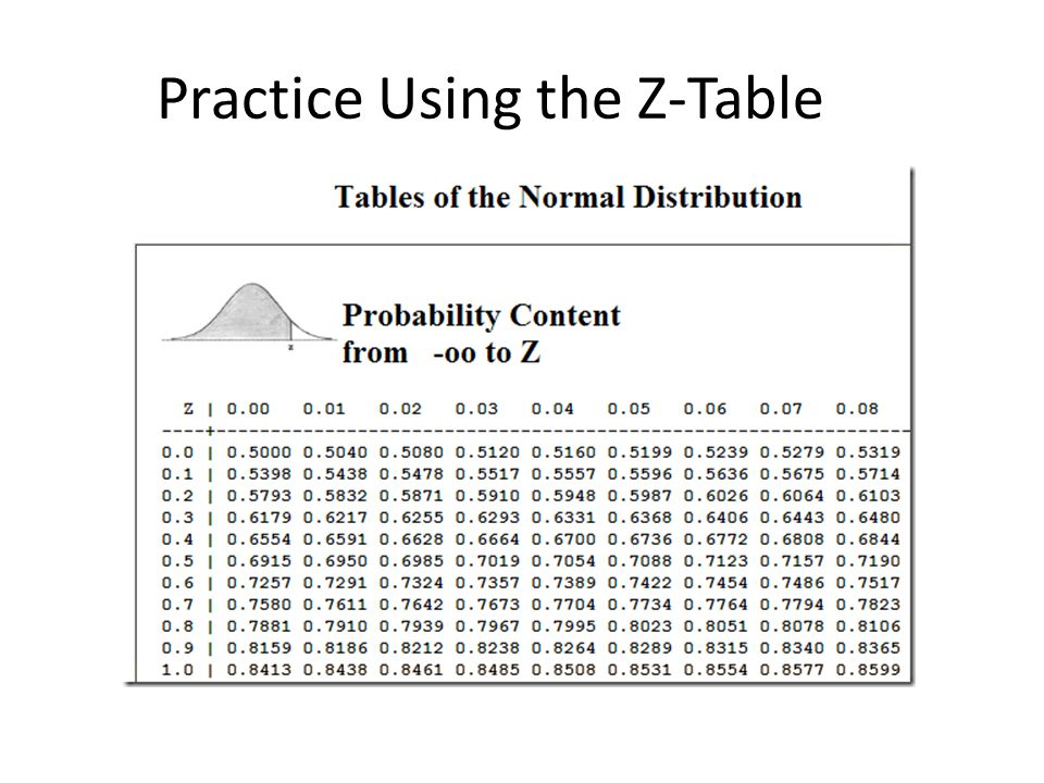 how to use z score table