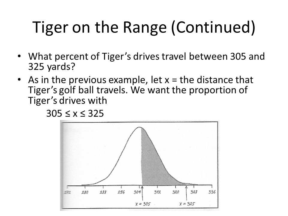 Tiger on the Range (Continued)