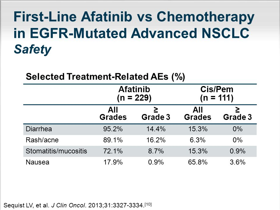 First-Line Afatinib vs Chemotherapy in EGFR-Mutated Advanced NSCLC Safety