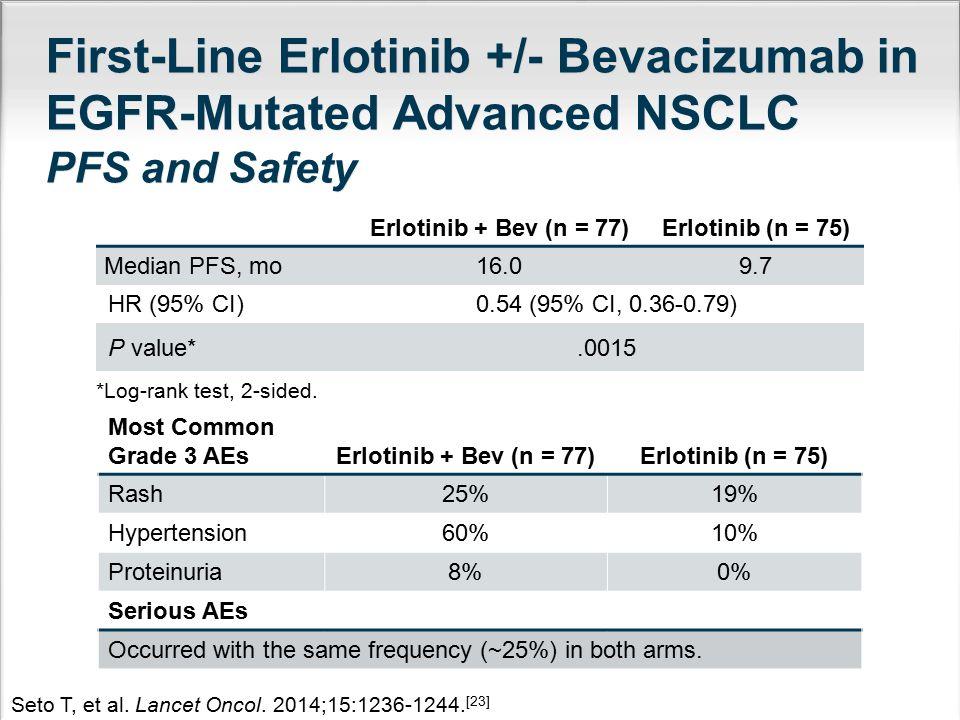First-Line Erlotinib +/- Bevacizumab in EGFR-Mutated Advanced NSCLC PFS and Safety