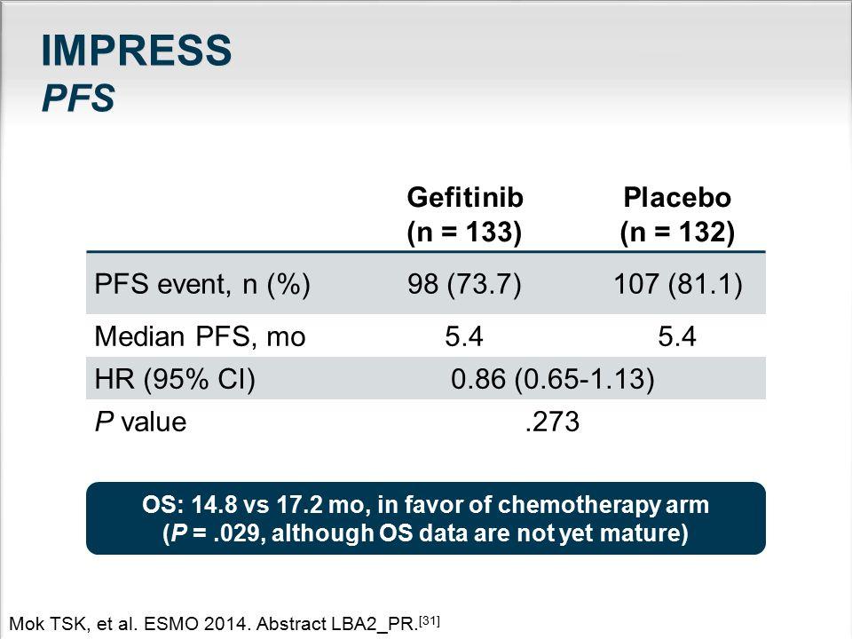 IMPRESS PFS Gefitinib (n = 133) Placebo (n = 132) PFS event, n (%)