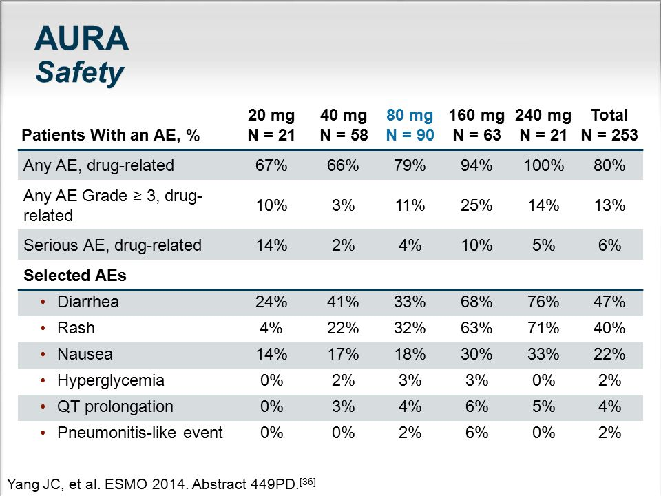 AURA Safety Patients With an AE, % 20 mg N = 21 40 mg N = 58 80 mg