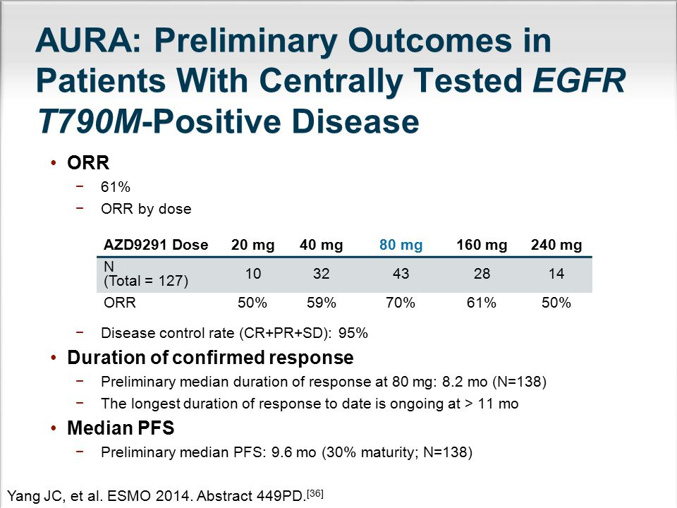 AURA: Preliminary Outcomes in Patients With Centrally Tested EGFR T790M-Positive Disease