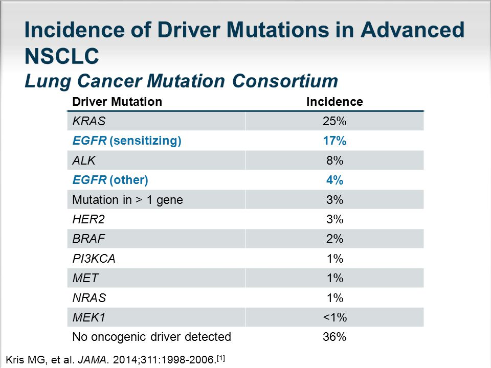 Incidence of Driver Mutations in Advanced NSCLC Lung Cancer Mutation Consortium
