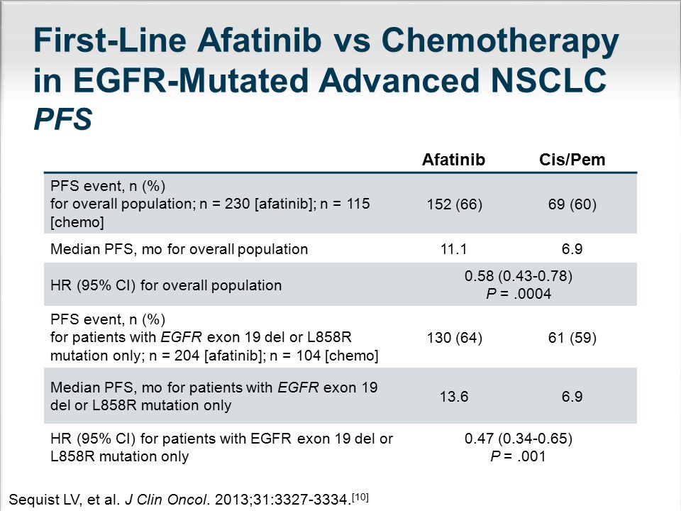 First-Line Afatinib vs Chemotherapy in EGFR-Mutated Advanced NSCLC PFS