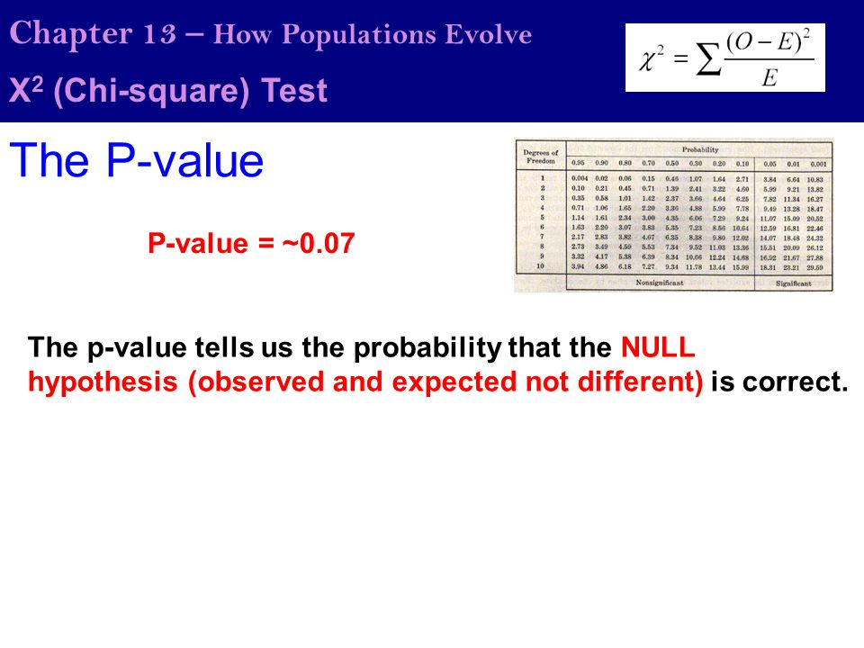 The P-value Chapter 13 – How Populations Evolve Χ2 (Chi-square) Test