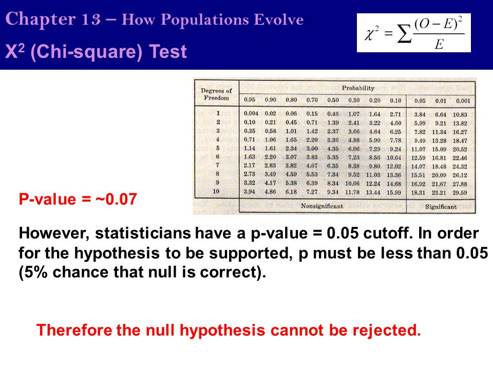 50 50 Chapter 13 – How Populations Evolve Χ2 (Chi-square) Test